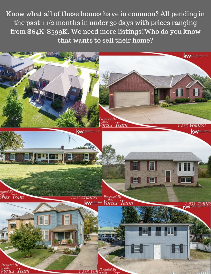 Know what all of these homes have in common_ All pending in the past 1 1_2 months in under 30 days with prices ranging from $64K-$599K. We need more listings!